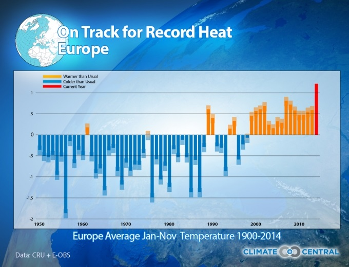 2014%20on%20track%20for%20record%20heat%20europe Alle BOINC Projektnews
