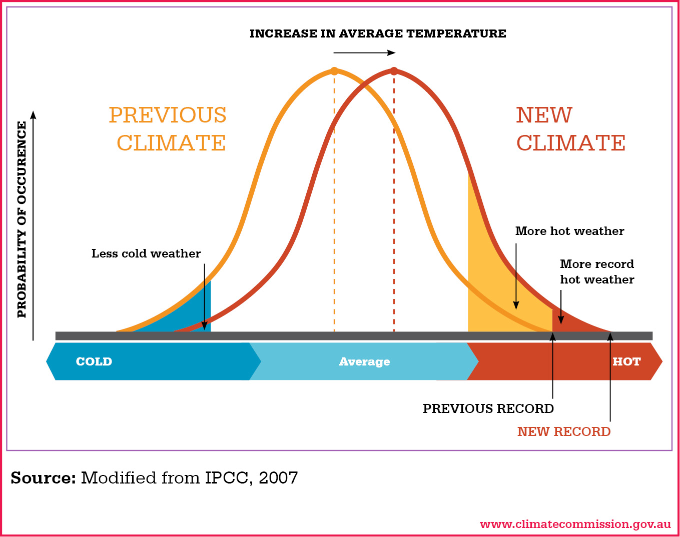 How anthropogenic greenhouse gas emissions are changing the odds how anthropogenic greenhouse gas emissions are changing the odds of individual extreme weather events a communication opportunity climateprediction pooptronica Images